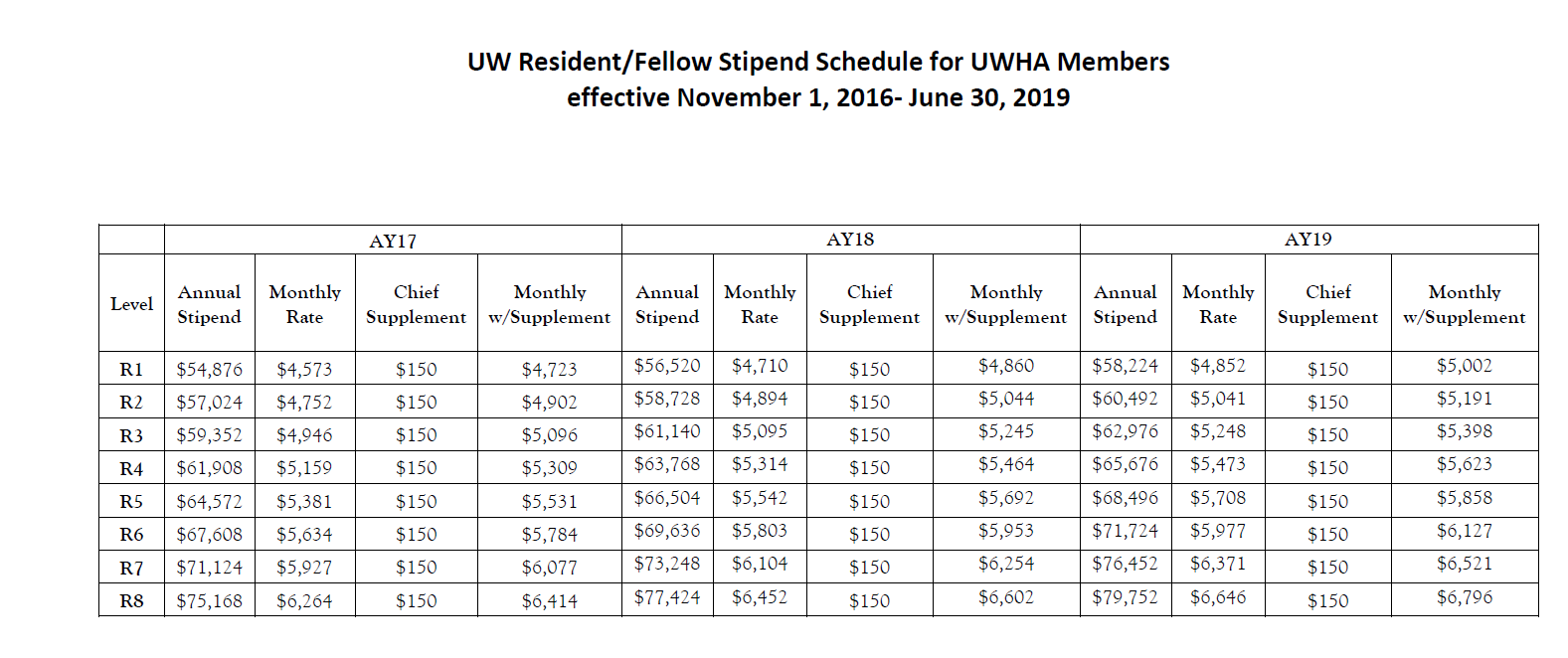 Residency Program: Stipends and Benefits | Education | UW